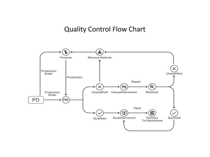 Cyunion Quality Control